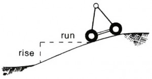 slope percentage calculation